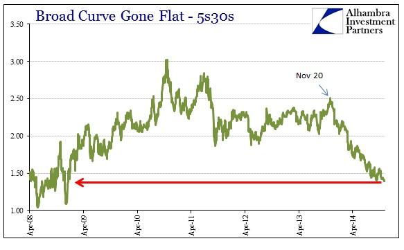 ABOOK Dec 2014 Oil Curve 5s30s Longer