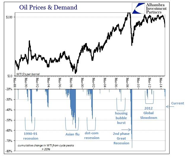 ABOOK Dec 2014 Oil Curve WTI History