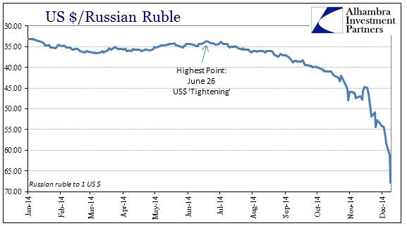 ABOOK Dec 2014 SNB Ruble