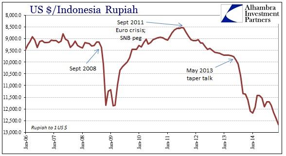 ABOOK Dec 2014 SNB Rupiah