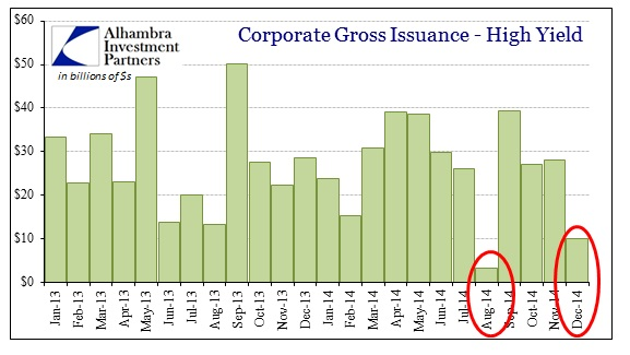 ABOOK Jan 2015 Risky Credit HY Issuance