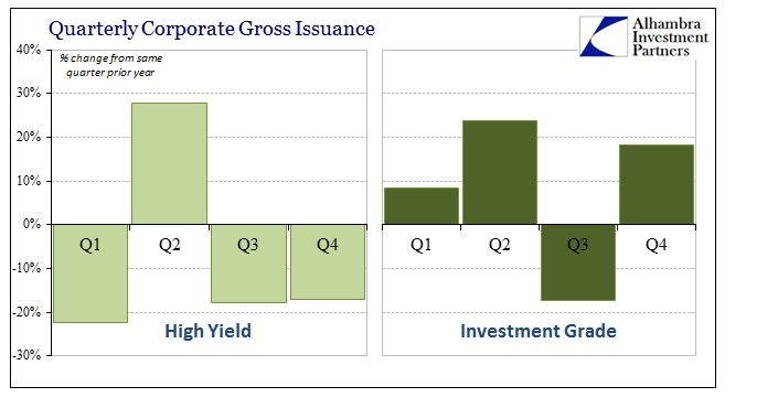 ABOOK Jan 2015 Risky Credit Quarterly Issuance