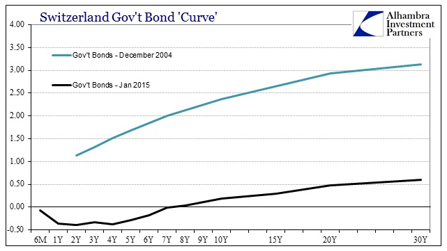ABOOK Jan 2015 SNB Swiss Curves LT