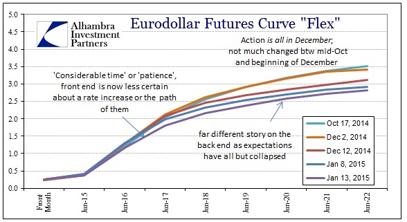 ABOOK Jan 2015 Tight Dec Eurodollar