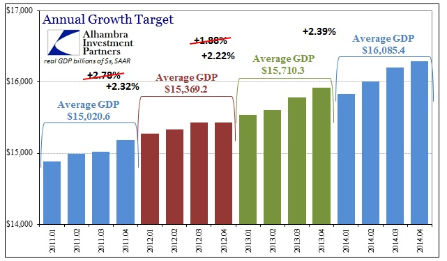 ABOOK Feb 2015 GDP Revised Fourth