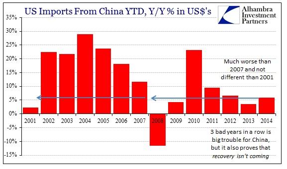 ABOOK Feb 2015 Global Economy US Imports China CY