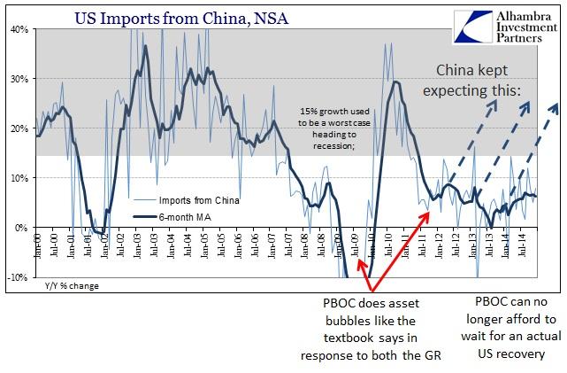 ABOOK Feb 2015 Global Economy US Imports China PBOC