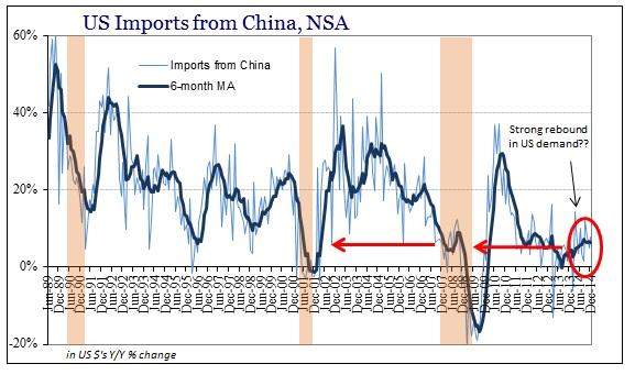 ABOOK Feb 2015 Global Economy US Imports China