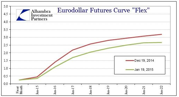 ABOOK Feb 2015 Greecepremium Eurodollars Dec 19 Jan 19