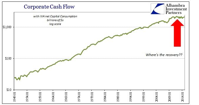 ABOOK March 2015 Corporate Profits Cash Flow Log