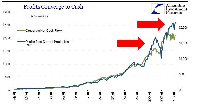 ABOOK March 2015 Corporate Profits Cash flow Profit Discr