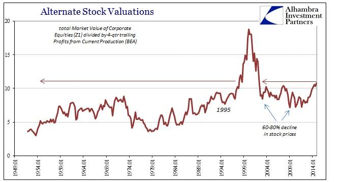 ABOOK March 2015 Corporate Profits Valuations Profits