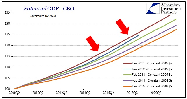 ABOOK March 2015 Long Run GDP CBO Potential