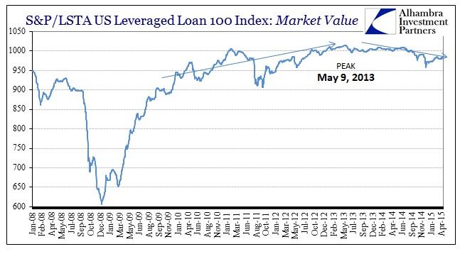 ABOOK April 2015 Leveraged Junk Lev Loan Index Longer2