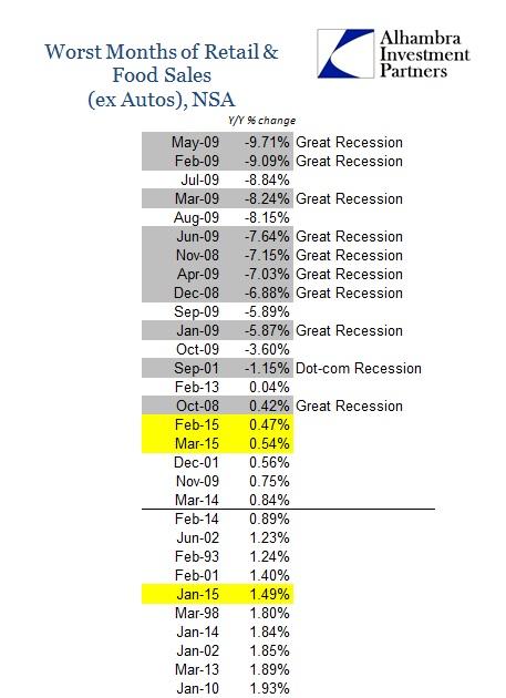 ABOOK April Retail Sales & Food ex Autos Worst Months