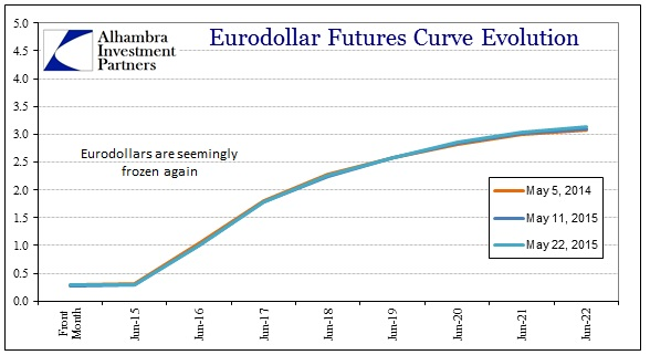 ABOOK May 2015 Dollar Turn Eurodollars