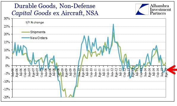 ABOOK May 2015 Dur Goods Cap Goods