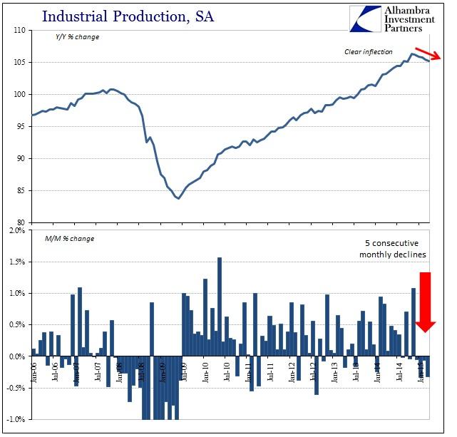 ABOOK May 2015 Retail Sales IP SA Index