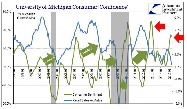 ABOOK May 2015 Sentiment UoM Retail Sales