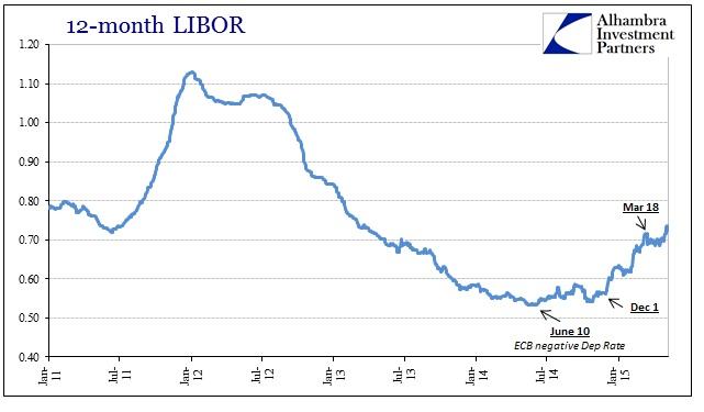 ABOOK May 2015 UST Volatility 12M LIBOR
