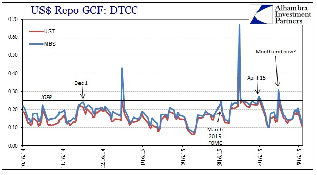 ABOOK May 2015 UST Volatility Repo GC