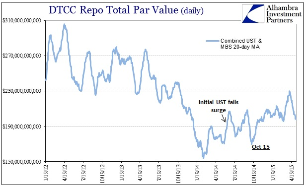 ABOOK May 2015 Volatility Repo Volume Combined