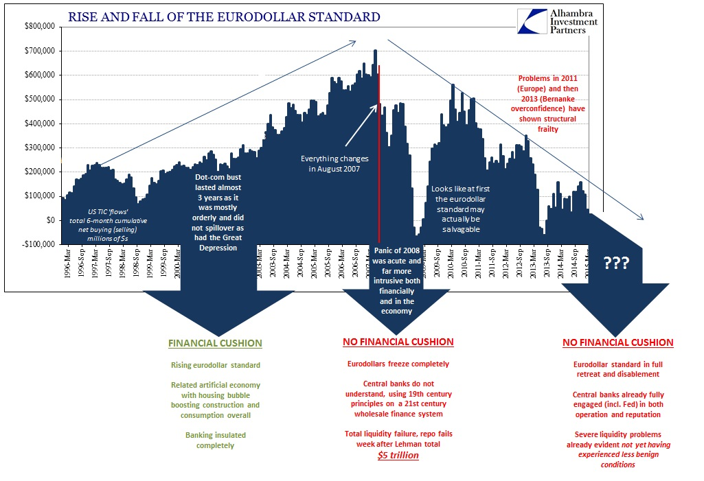 ABOOK June 2015 Bubble Risk Eurodollar Standard2