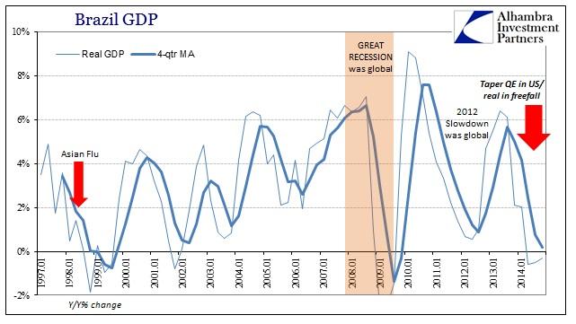 ABOOK June 2015 China Brazil GDP