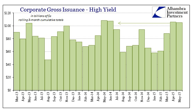 ABOOK June 2015 Dollar HY Issuance