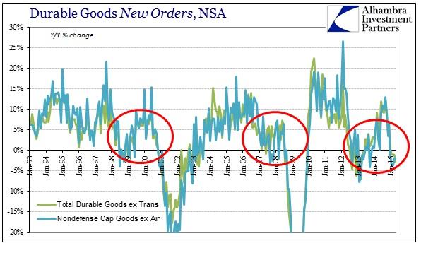 ABOOK June 2015 Durable Goods New Orders