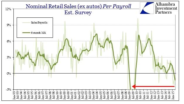 ABOOK June 2015 Retail Sales to Payrolls
