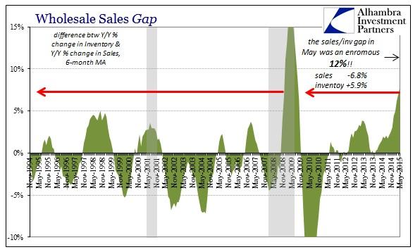 ABOOK July 2015 Wholesale Sales Inv Gap