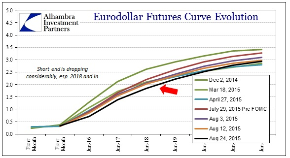 ABOOK Aug 2015 Bubblebye Eurodollar Curve