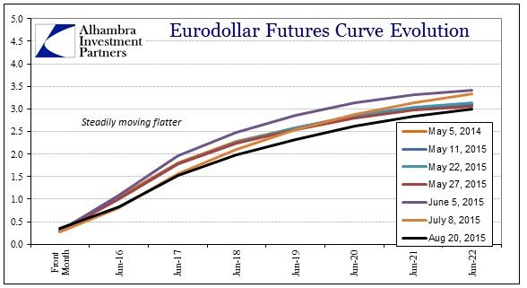 ABOOK Aug 2015 Eurodollar