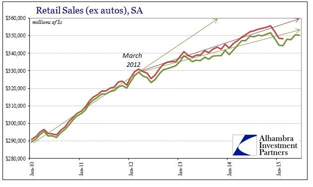 ABOOK Aug 2015 GDP Retail Sales Revised