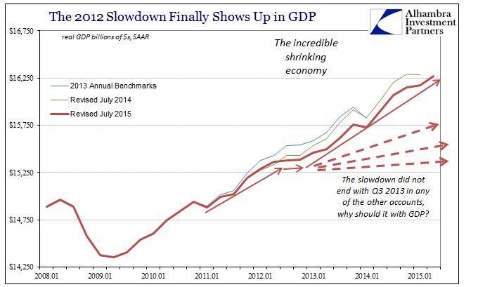 ABOOK Aug 2015 GDP TrendCycle Upward