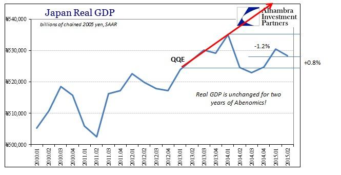 ABOOK Aug 2015 Japan Real GDP