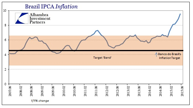 ABOOK Aug 2015 USD Brazil IPCA