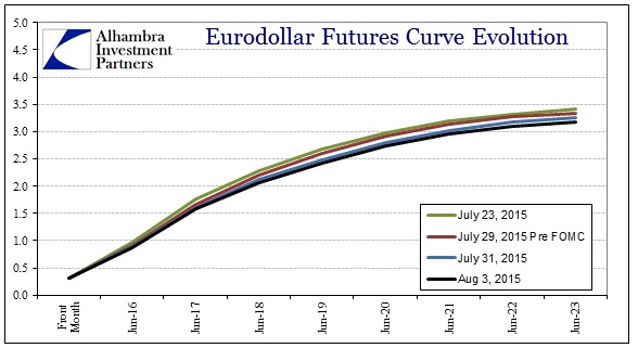 ABOOK August 2015 Dollar Eurofutures Recent