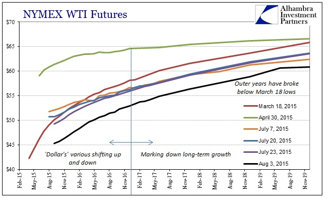 ABOOK August 2015 Dollar WTI Curve