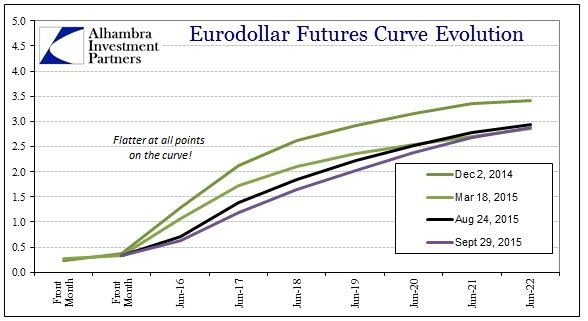 ABOOK Sept 2015 Asian Dollar Eurodollar Curve Since December