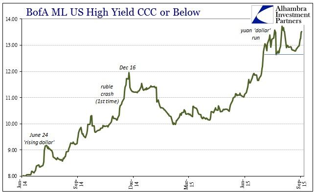 ABOOK Sept 2015 Dollar BofAML CCC