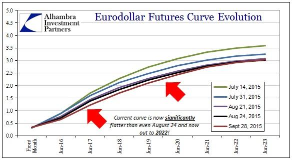 ABOOK Sept 2015 Dollar Eurodollar Curve2