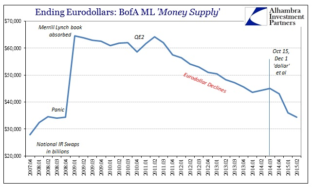 ABOOK Sept 2015 Eurodollar Decay BofAML IR