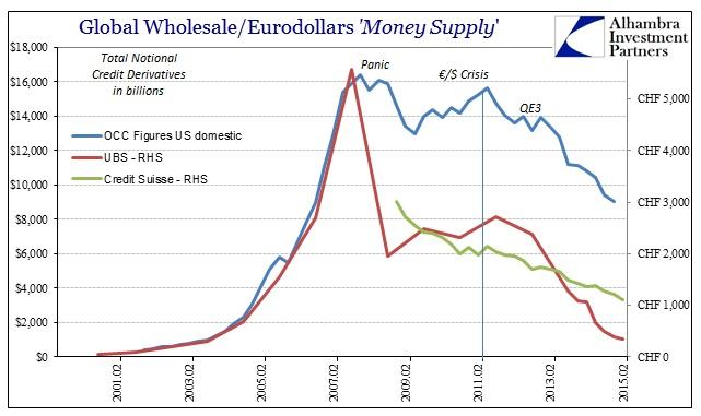 ABOOK Sept 2015 Eurodollar Decay CS CDS