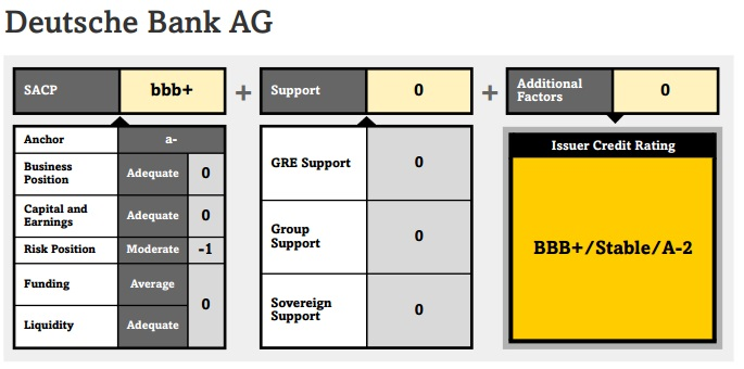 ABOOK Sept 2015 July 6 DBank S&P Ratings