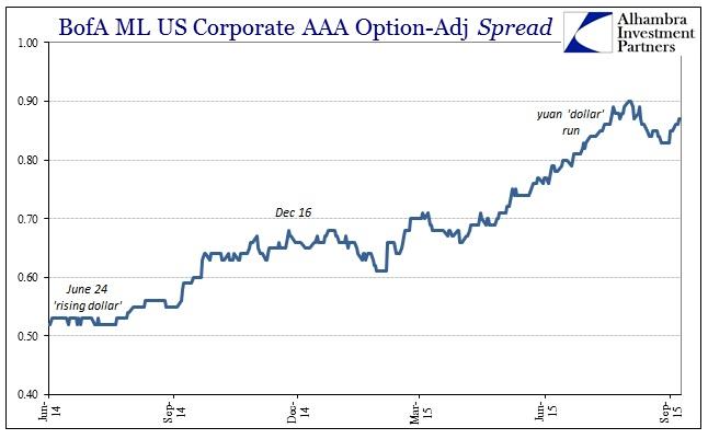 ABOOK Oct 2015 Dollar BofAML AAA Spread