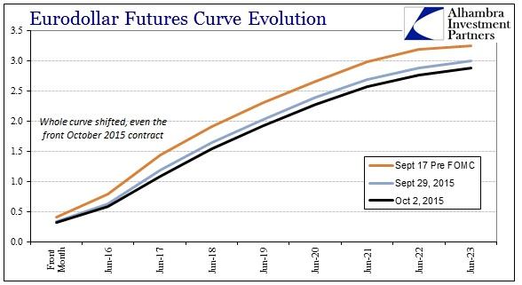 ABOOK Oct 2015 Dollar Eurodollar Curve2