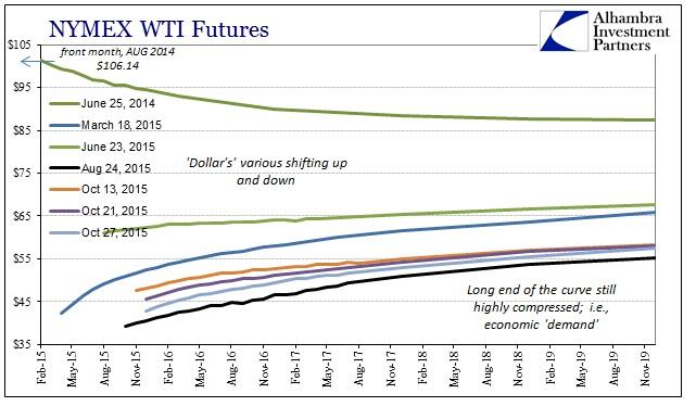 ABOOK Oct 2015 Dollar Late WTI Curve
