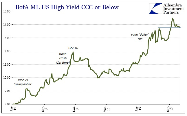 ABOOK Oct 2015 Global Econ CCC Yield